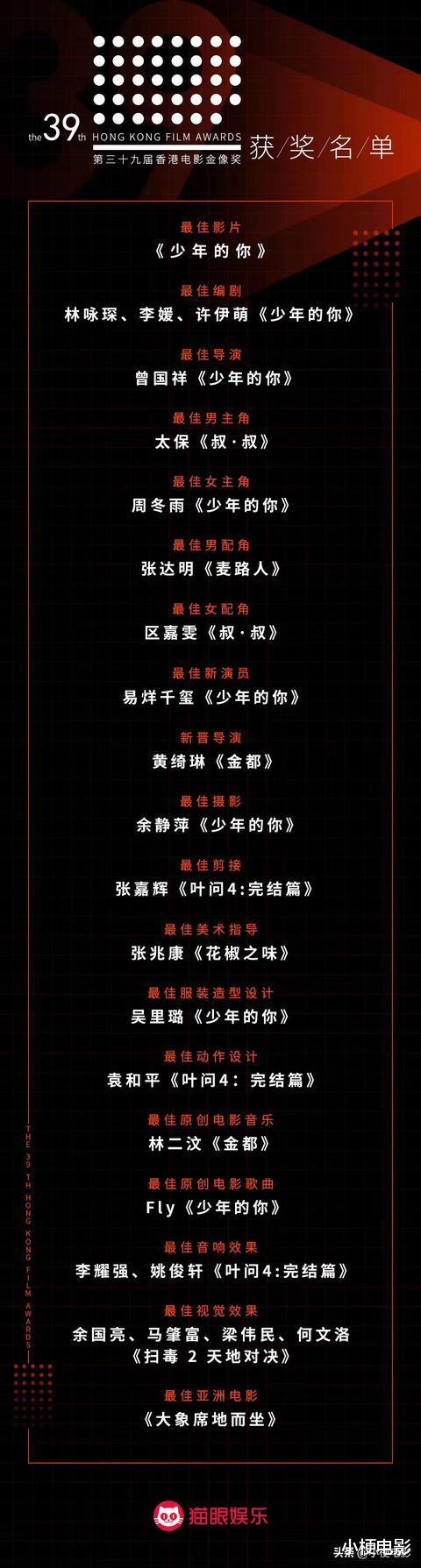 《少年的你》横扫8项金像奖:成为第39届香港金像奖最大赢家