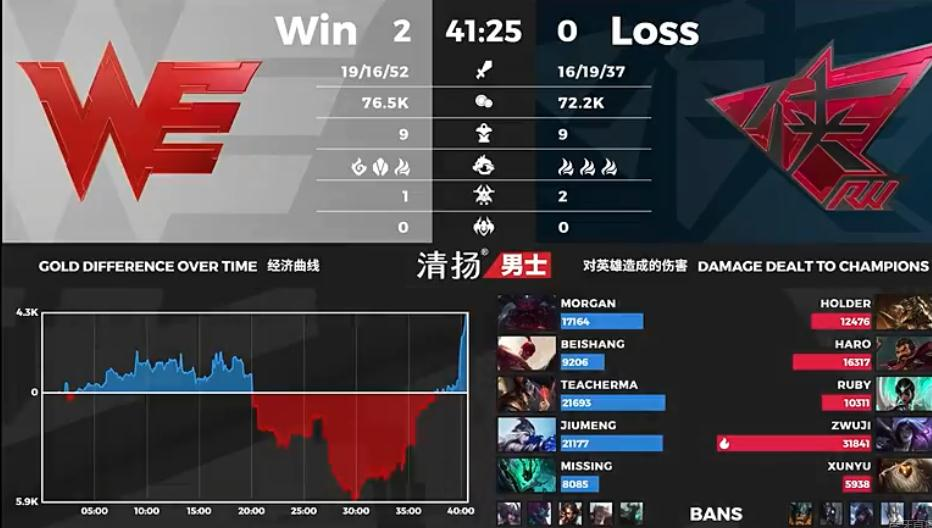 《【煜星在线注册】WE2:0赢下RW,马老师卡牌完美开团,卡莎失误双金身葬送比赛》