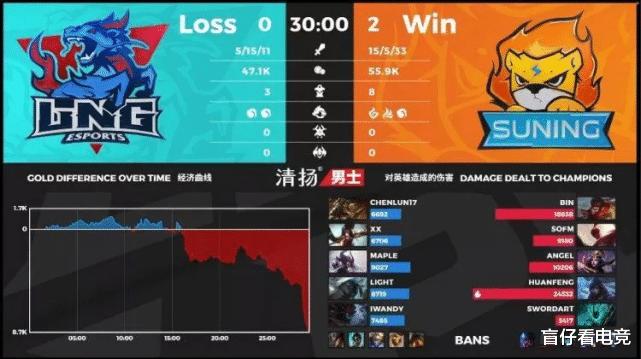 《【煜星娱乐集团】LPL夏季赛:神Bin猴王大闹天宫,SN两局轻取LNG迎开门红》