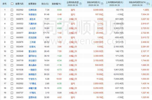最有潜力翻倍的30只股(名单)!最高预增12800%