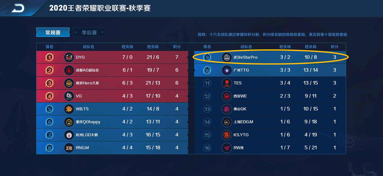 电影明星大乱斗_王者荣耀:estar目标胜者组,看完后续赛程,进季后赛都很难