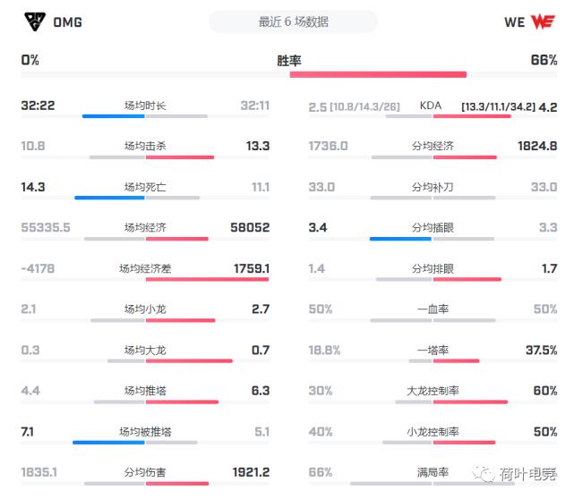 《【煜星娱乐公司】【前瞻预测】8月4日LPL夏季赛:OMG vs WE》