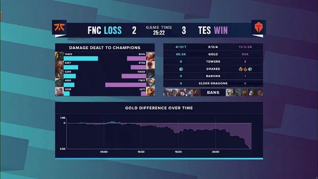 生存类游戏_FNC错失三比零TES的机会!Letme指出FNC最大失误