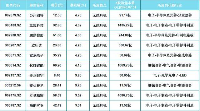 无线耳机概念走红!26只优质潜力股一览,(002600)累计分红3亿