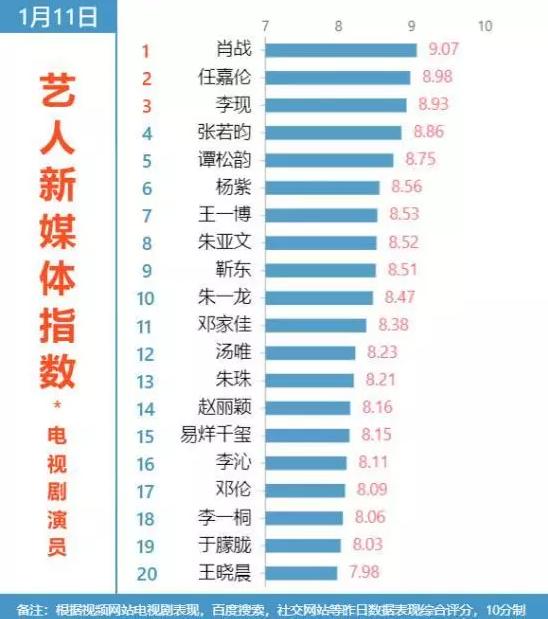 最新艺人新媒体指数排名显示,他有望成新晋流量,王一博只排第七