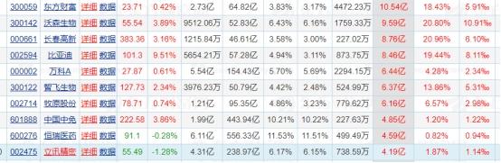 市场弱势震荡,北向资金却另有动作,这些股票被抄底