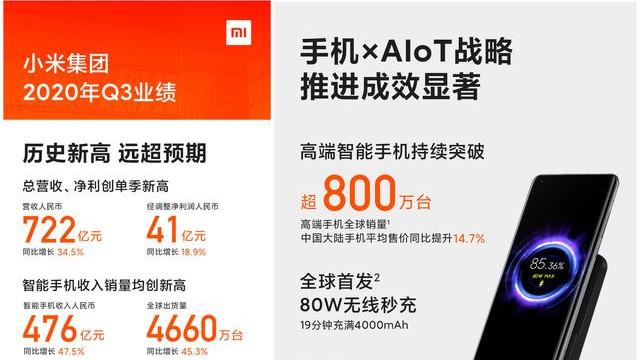 722亿!小米正式宣布:超越苹果,智能手机份额排名前三