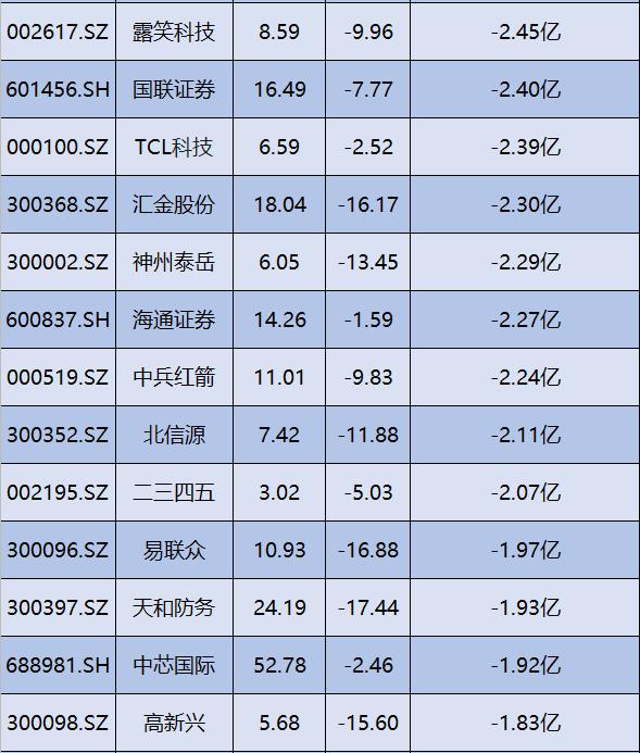 主力净流出前50股一览(名单),一股净流出7.33亿元