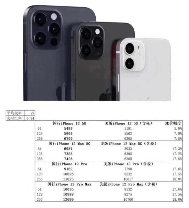 iPhone12系列国行版本配置价格全曝光,看完价格后,你还会等吗?