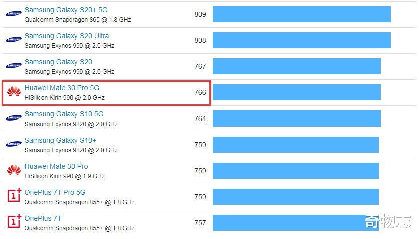 6月份cpu天梯榜,告诉你麒麟990 5G芯片为何比骁龙855+排名更高