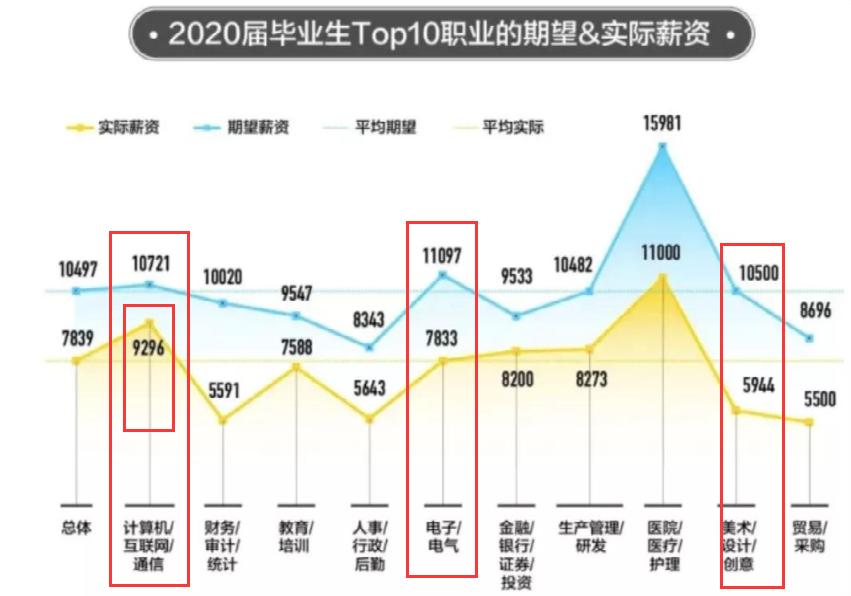 2020届毕业生Top10职业选择图谱:程序员近10年薪资涨 数码科技 第3张
