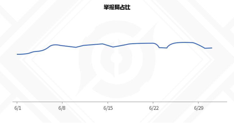 《【煜星登陆地址】王者荣耀:反违规组有话说 | 6月违规数据大盘点》