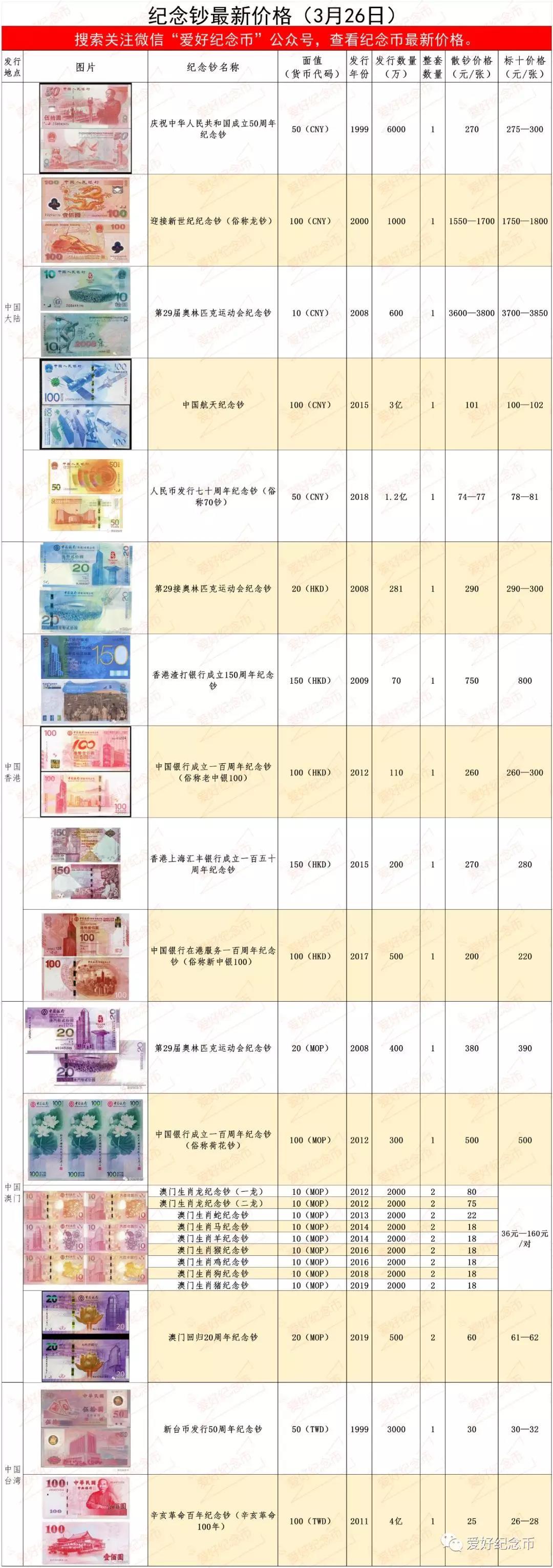 纪念币、纪念钞最新市场价格行情(3月26日)