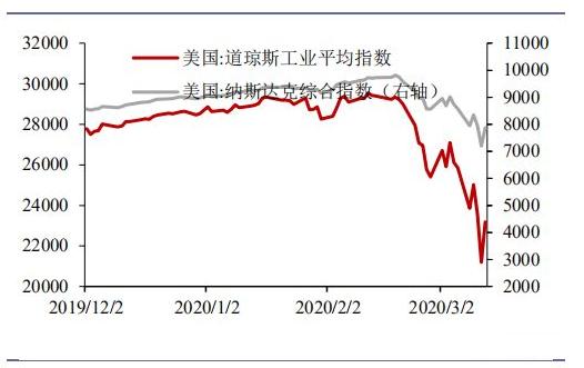 美股崩了,A股全球最便宜,何时该出手?