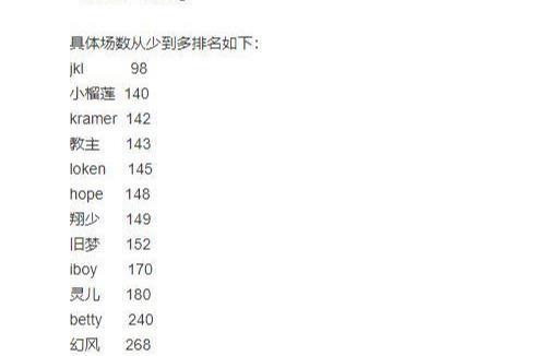 《【煜星娱乐平台首页】LPL季后赛AD训练榜单出炉,Gala堪称战神,JKL被玩家称为老年人》