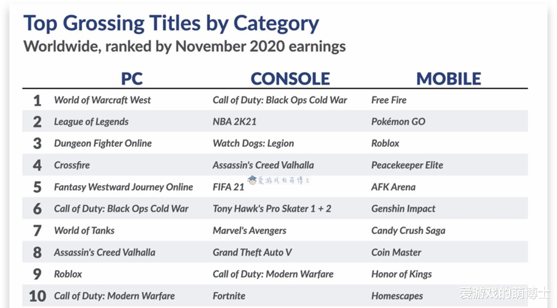 《【煜星娱乐登录注册平台】11月全球游戏市场情况如何?有一款手游的月活跃人数达到五亿》