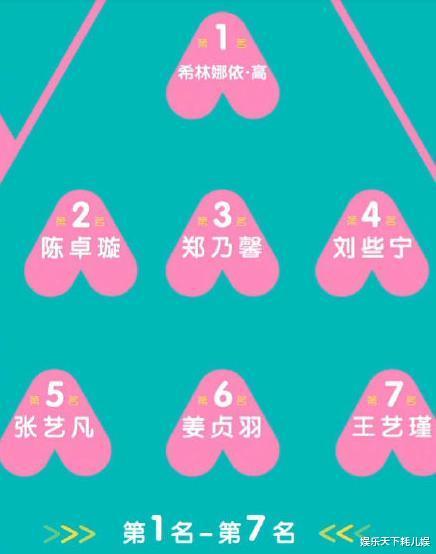 《创3》第二次排名:刘些宁4、张艺凡5、林君怡8、赵粤11、谢安然18