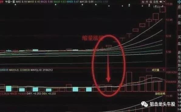 """股票一旦出现"""" 稚莺初啼 """"信号,股价将急速下跌,散户注意了!"""