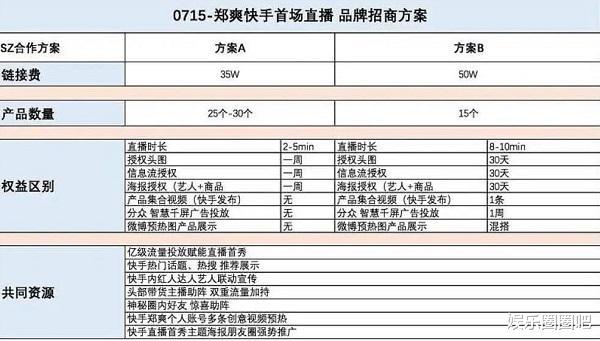 郑爽辟谣3小时赚1600万!列出免费代言名单,将依法追究造谣者(图2)