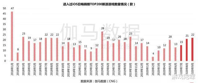 《原神》《万国觉醒》首月流水预估均超5亿元,Q3中国移动游戏收入再提升插图(6)
