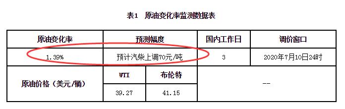 """油价上涨才3天,油价""""再次""""上涨!7月1日调整后最新汽、柴油价格"""