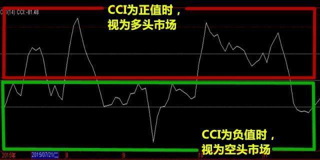A股中最不会说谎的指标:CCI,建议读一遍