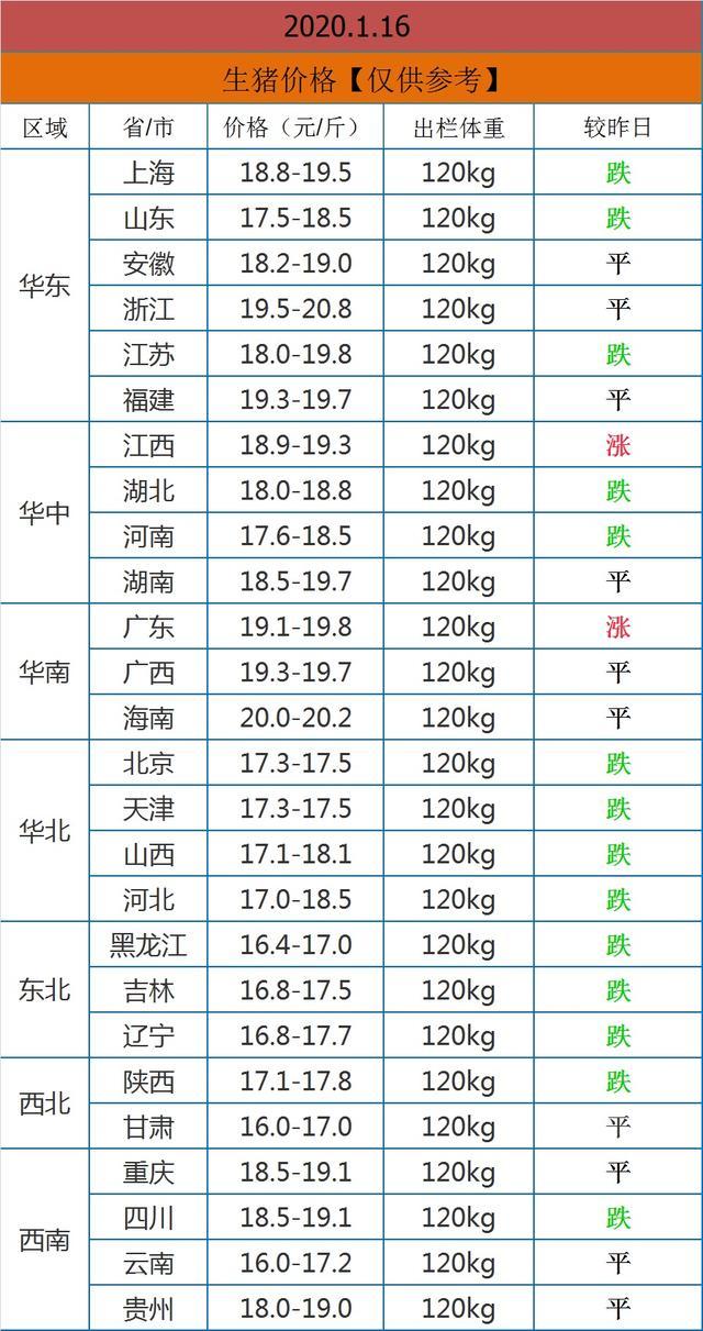 1月16日猪价,14省下跌,3万吨储备肉将被投放,猪价下会跌吗?