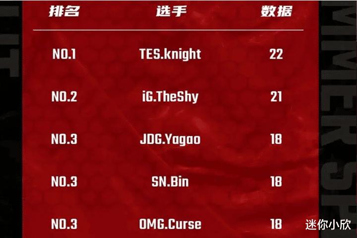 《【煜星娱乐平台首页】LPL单杀王出现,左手22杀第一,Shy哥第二,第三让人意外!》