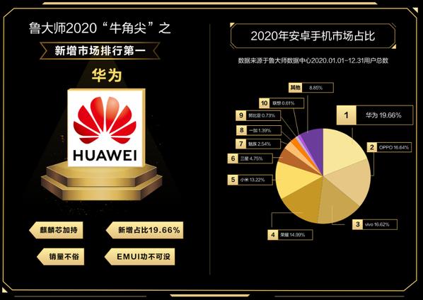 小米不及荣耀,2020年安卓手机市场占比仅13 数码百科 第1张
