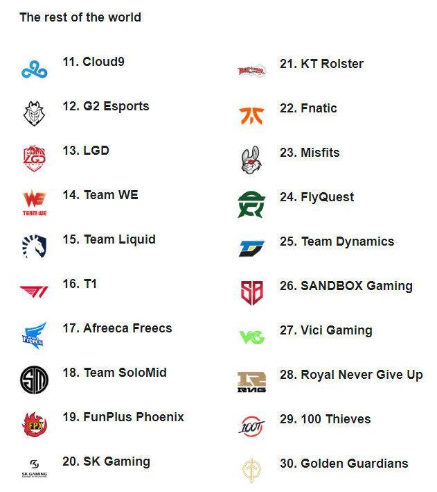 《【煜星娱乐集团】ESPN最新战队排行榜:iG跃升至第3名,FPX掉队至第19名?》