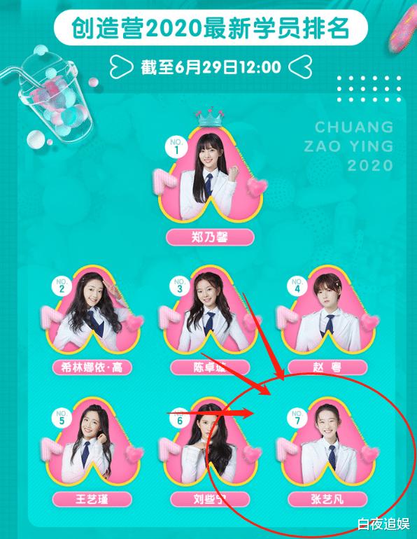 《创造营2020》决赛前四天,赵粤重返第一,张艺凡又跌出成团位