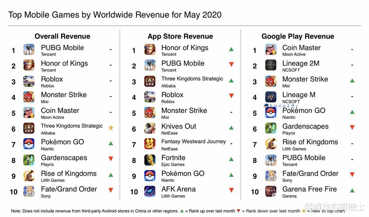 《【煜星娱乐线路】《王者荣耀》屈居亚军,2020年5月全球手机游戏收入排行榜公布》