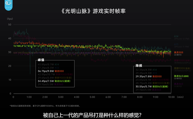iPhone12ProMax(好评率97%)优点:地表 好物评测 第4张