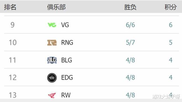 《【煜星娱乐集团】EDG彻底无缘季后赛,经理阿布发文公布好消息,结果引起众怒》