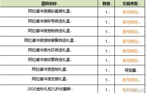 DNF:夏日套即将上线,这四类玩家值得入手