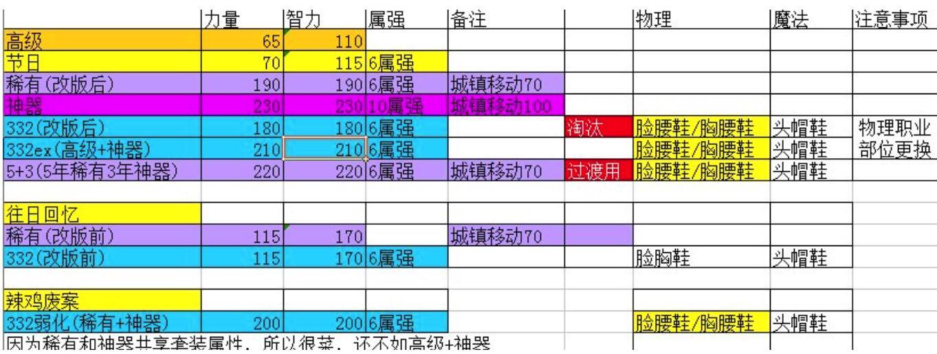 《【煜星代理注册】DNF:神器天空怎样搭最划算?2种方式不花一分钱,伤害不输8件神器》