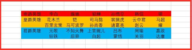 《【煜星娱乐登录平台】王者荣耀:某国服群将英雄国标进行等级划分,裴擒虎并非上等国标》
