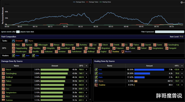 魔兽世界:怀旧服奥妮克希亚最快纪录压进1分钟内,33名猎人58秒打完 奥妮克希亚 魔兽世界 单机资讯  第4张
