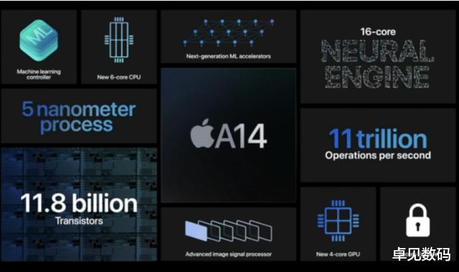 A14芯片正式发布,迄今为止最强大的苹果处理器,4799元起!