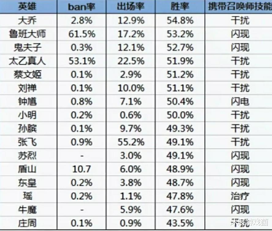 梦三国诸葛亮出装_S20赛季末辅助榜单出炉,鲁班太乙ban率超高,干扰真心该削