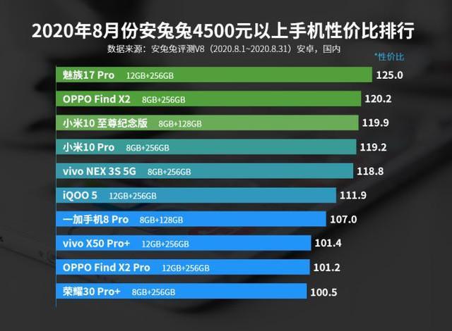 买手机不要盲目跟风,9月份买这4部手机,性价比很高
