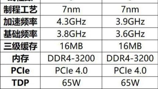 中端必争,4核8线—AMD RYZEN3 3100首发评测