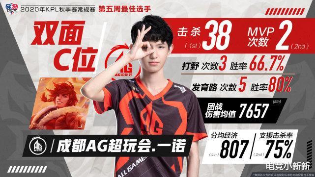 快乐彩票_KPL第五周最佳:AG和VG各有两人上榜,久诚成为DYG代表!