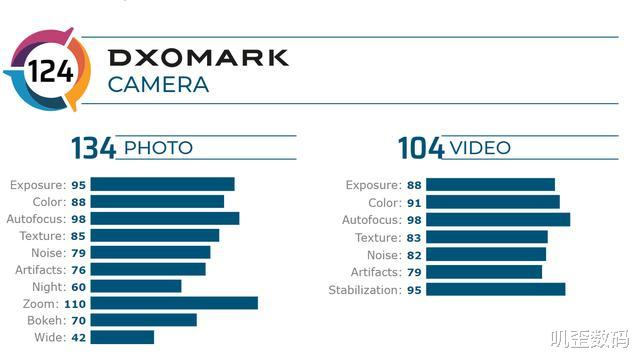 小米10Pro正式上位,DXO拍照得分世界第一,超越华为!