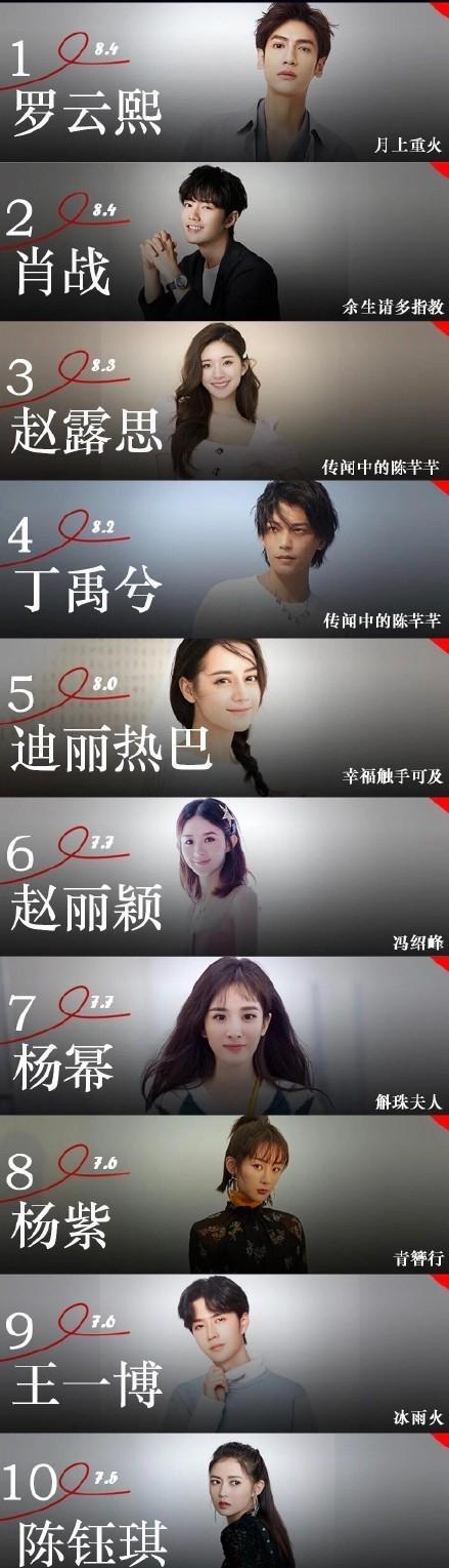 六月艺人网络影响力榜,王一博下滑严重,肖战第二,榜首实至名归