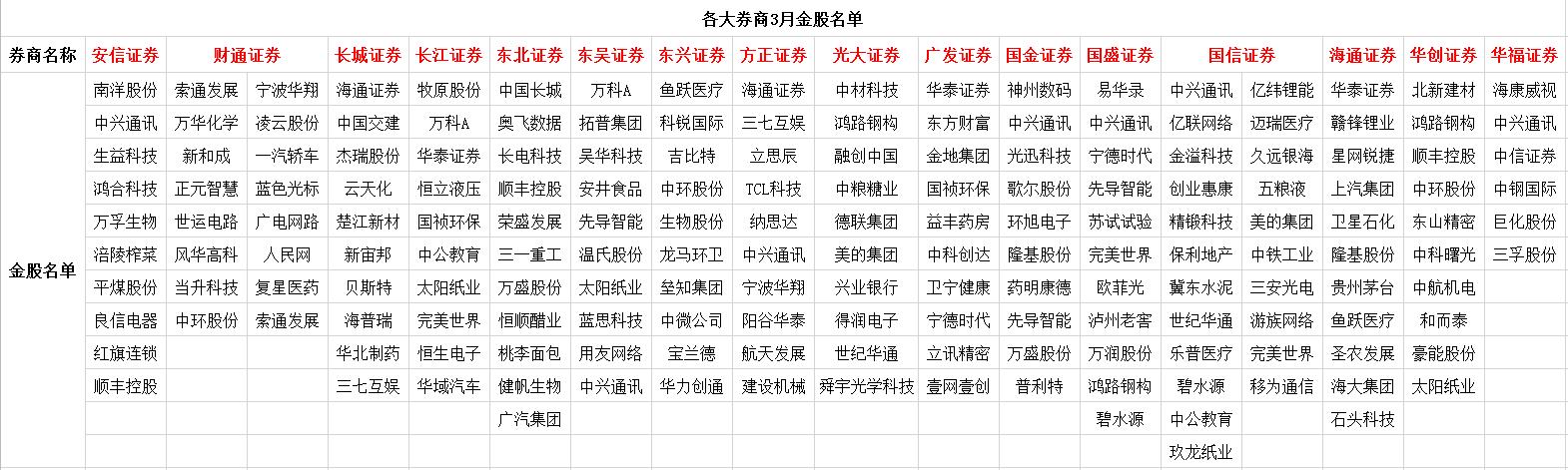 各大券商3月金股名单