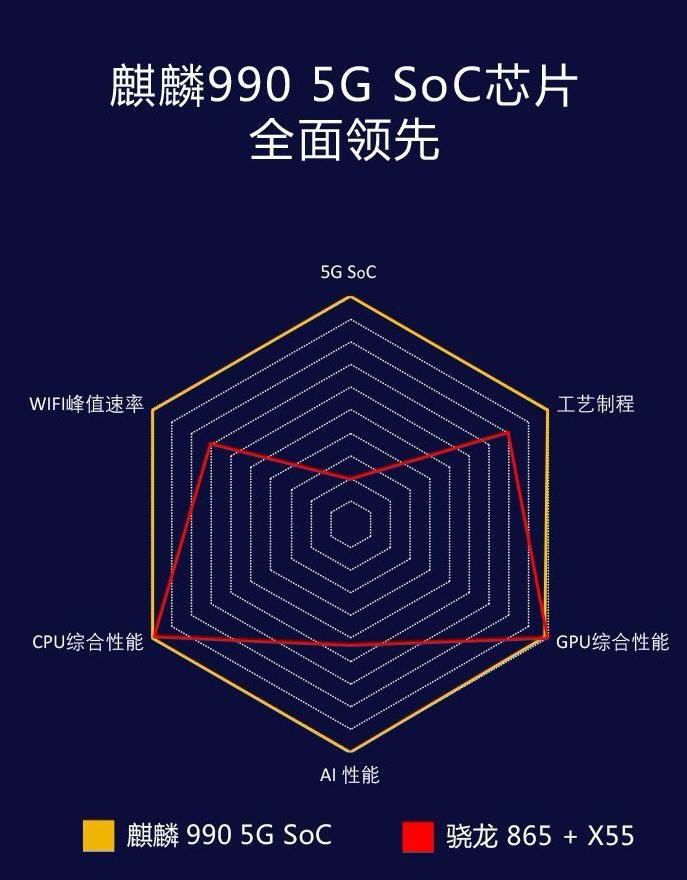 荣耀高管称麒麟990领先至2021年,网友评论无情拆穿