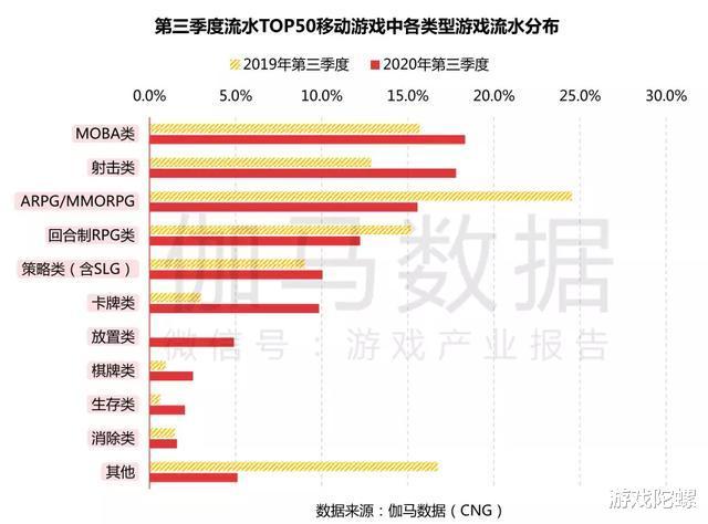 《原神》《万国觉醒》首月流水预估均超5亿元,Q3中国移动游戏收入再提升插图(3)
