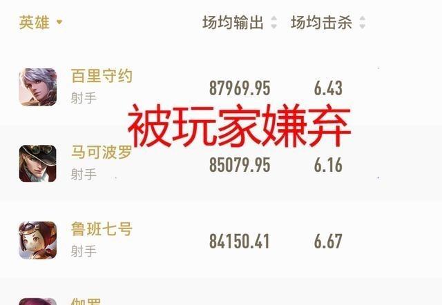 《【煜星平台登录入口】王者:官方公布射手输出榜单,伽罗、香香无缘前三,榜首被人嫌弃》