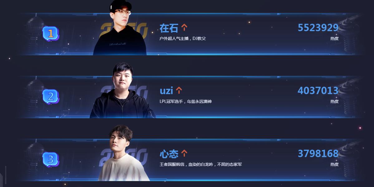 《【煜星娱乐公司】UZI退役后直播幻神标签被打破,虎牙粉丝节Uzi不敌王者区主播》